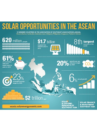 Thumbnail for Solar Opportunities in the ASEAN
