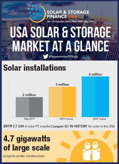 Thumbnail for USA Solar & Storage Market at a Glance - Infographic